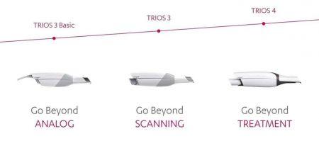 TRIOS software Reduced sub. 1Y
